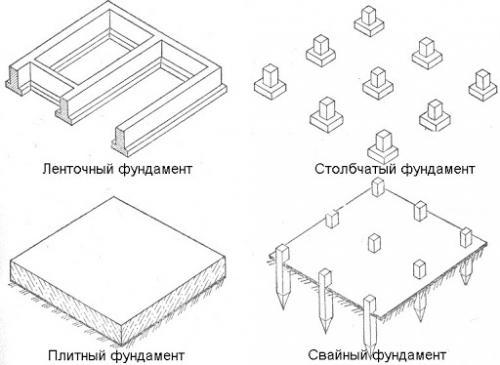 Что дешевле плита или ленточный фундамент. Что дешевле, что надежнее, что лучше: ленточный фундамент или плита?