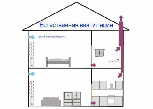 Как правильно сделать в частном доме естественную вентиляцию. Принцип действия