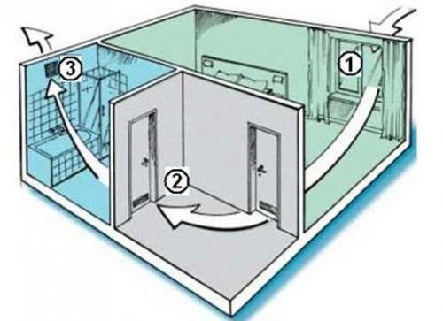 Вытяжка в квартире, как работает. Как должна работать вентиляция в квартире