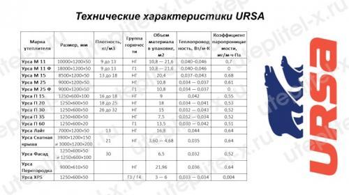 Утеплитель УРСА технические характеристики. Технические характеристики минваты УРСА