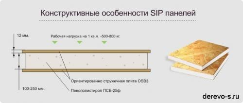 Сип панели. Материалы для изготовления панелей