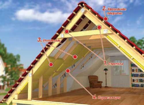 Утепление мансарды в деревянном доме. Утепление мансардного этажа деревянного дома