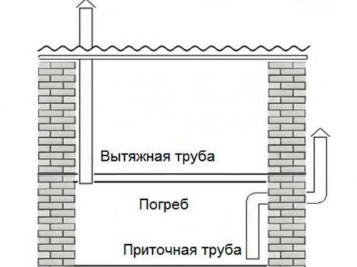 Естественная Вентиляция гаража с погребом. Правильная Вентиляция в погребе гаража