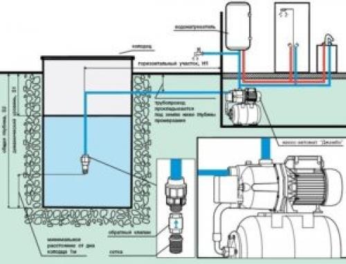 Вода из колодца в дом. Схема дачного колодезного водопровода