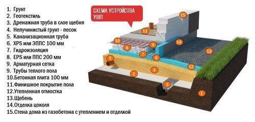 Фундамент ушп своими руками технология. 9 плюсов и 3 минуса утепленной шведской плиты